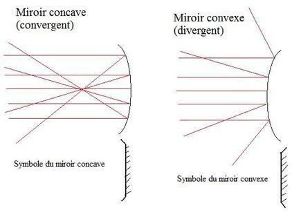 P montage 2 lentilles minces miroirs sph riques for Miroir convexe